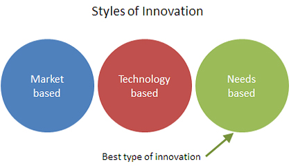 Styles-of-innovation