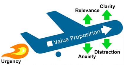 Value-prop