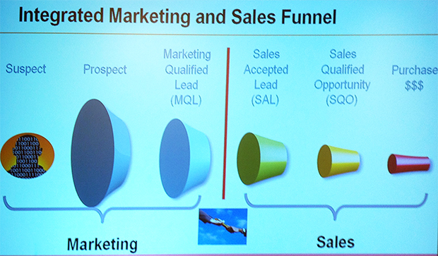 4-marketing-sales-funnel