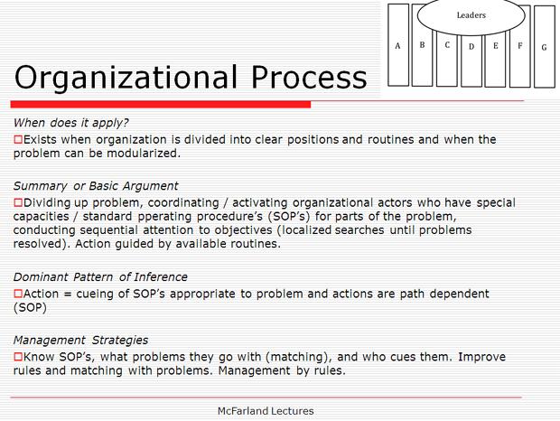 org-process