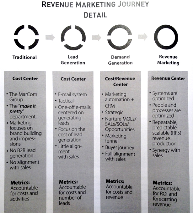 revenue-marketing-journey