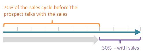 sales-cycle
