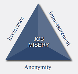 three signs of a miserable job essay The three signs of a miserable job has 3,157 ratings and 330 reviews anna said: how i wish i could mail this to almost every boss i've had the largest.