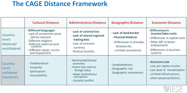 cultural administrative geographic and economic distance Cultural distance and firm internationalization:  including geographic  eden & miller, 2004), economic, administrative (eg, ghemawat, 2001), institutional.