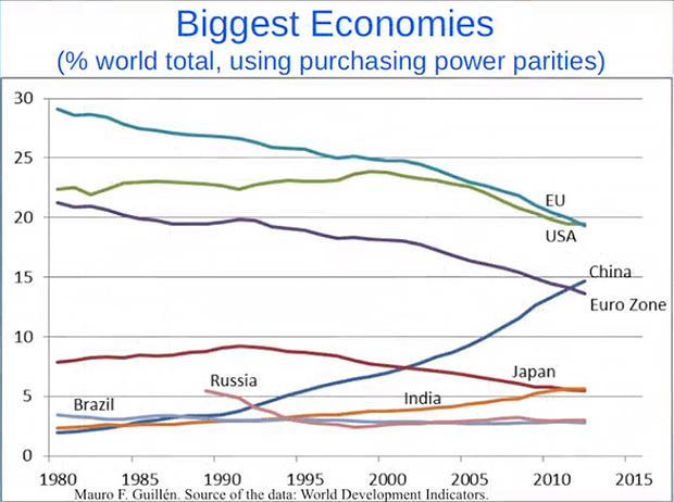 Biggest-economies