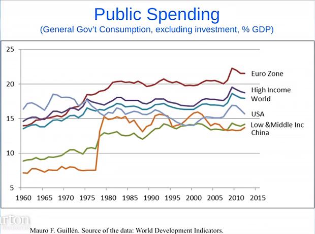 Public-spending