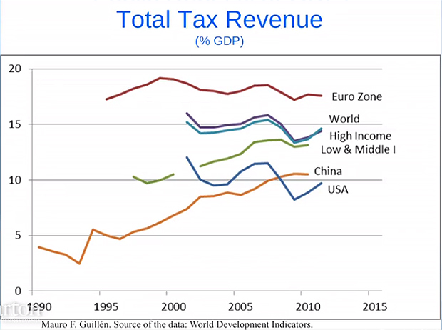 Total-Tax-Revenue
