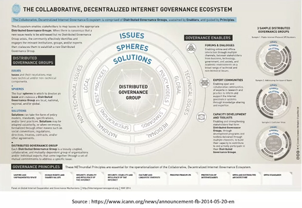 Internet-governance