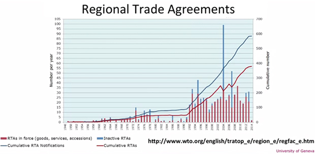regional-trade-agreements