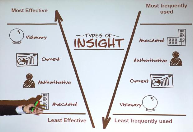 insight-use