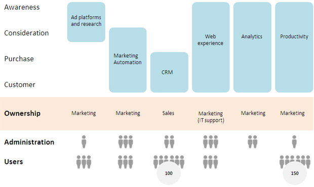 Marketing Stack illustration