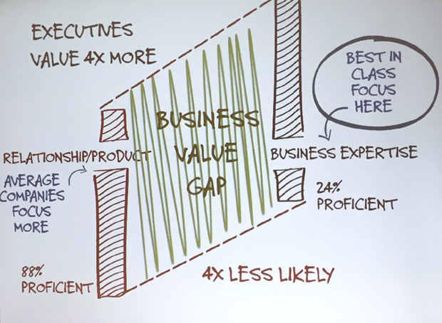 what-executives-value