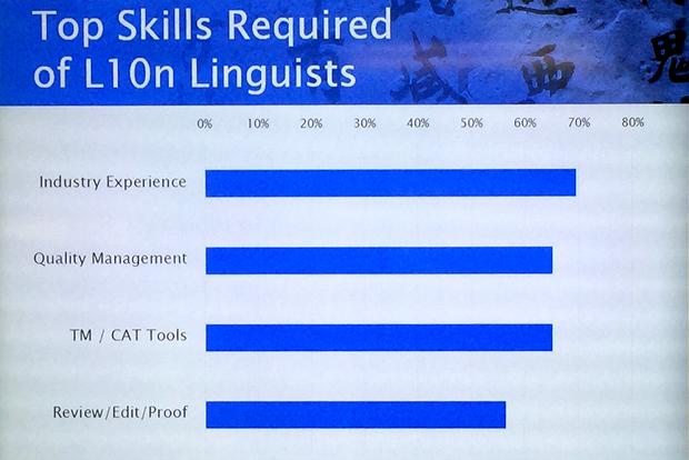 top-skills