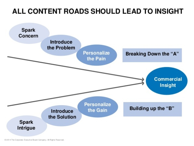 content-leads-to-insight