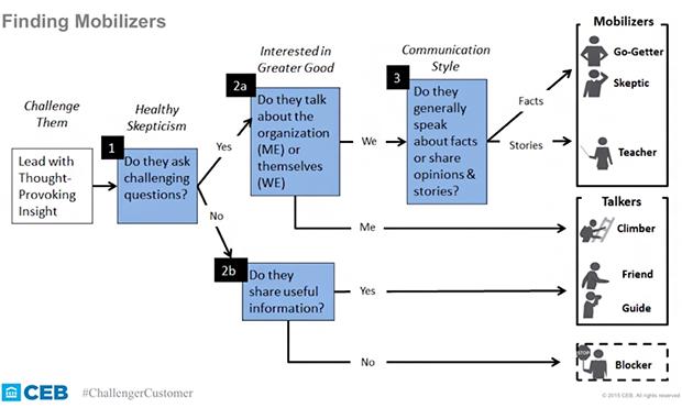 stakeholders-test
